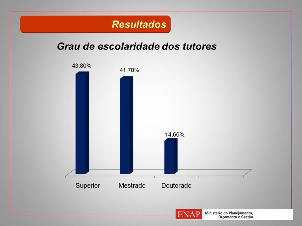 Resultados Grau de escolaridade dos tutores