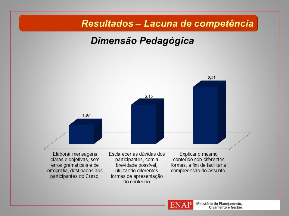Resultados – Lacuna de competência