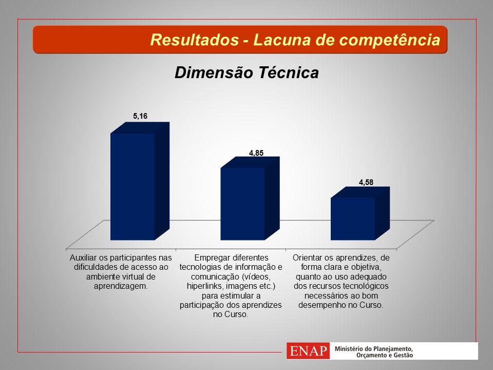 Resultados - Lacuna de competência