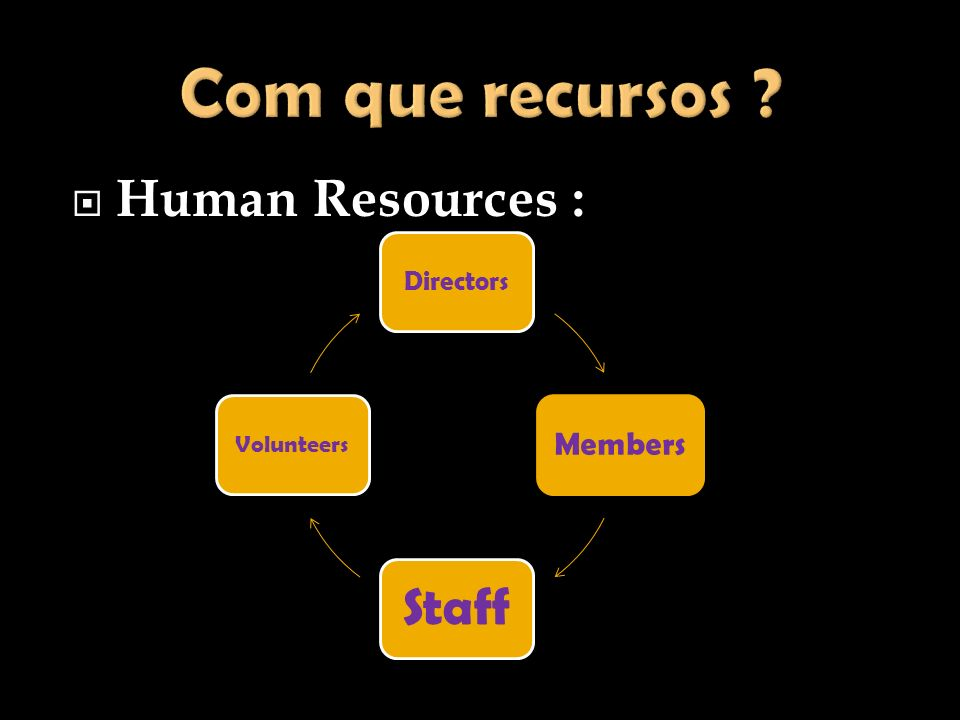 Com que recursos Human Resources : Members Directors Volunteers