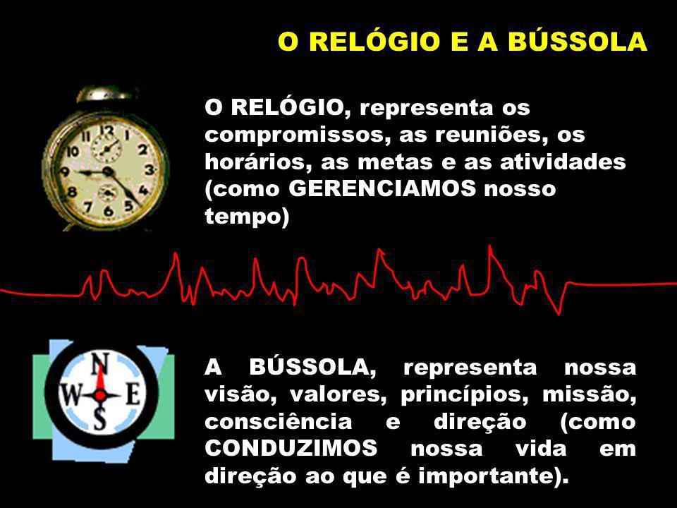 O RELÓGIO E A BÚSSOLAO RELÓGIO, representa os compromissos, as reuniões, os horários, as metas e as atividades (como GERENCIAMOS nosso tempo)