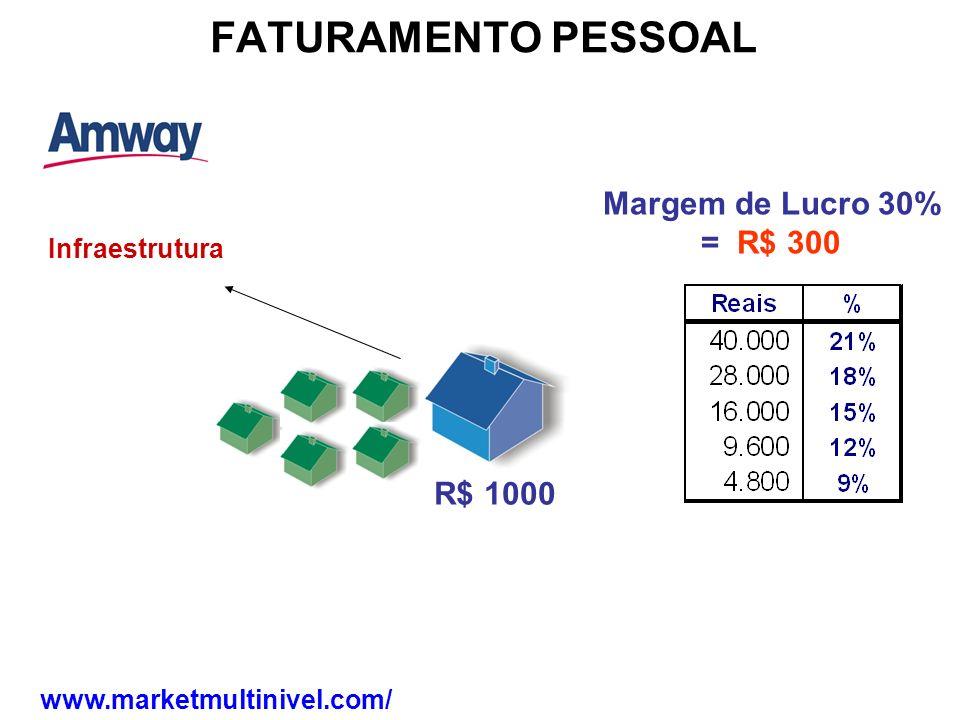 FATURAMENTO PESSOAL Margem de Lucro 30% = R$ 300 R$ 1000