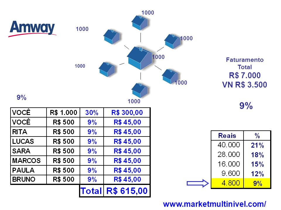 9% R$ 7.000 VN R$ 3.500 www.marketmultinivel.com/ 9% Faturamento Total