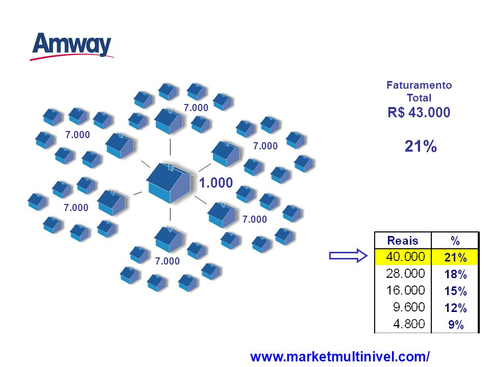 Faturamento Total R$ 43.000 7.000 21% 1.000 www.marketmultinivel.com/