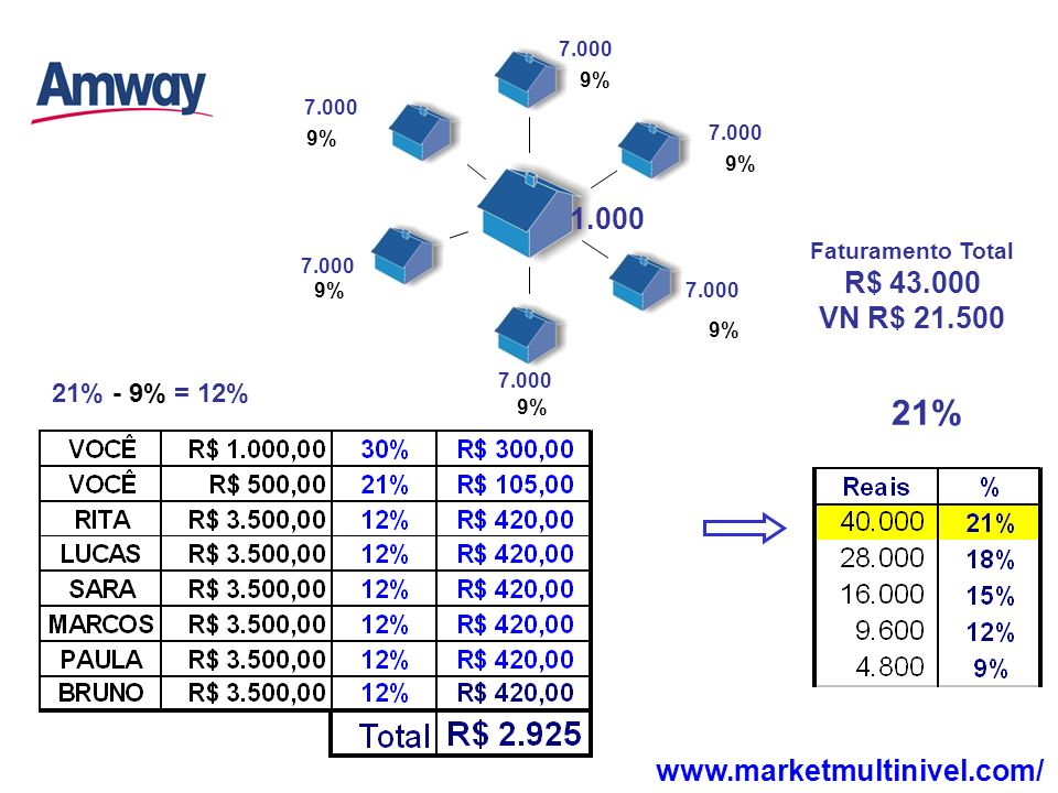 21% 1.000 R$ 43.000 VN R$ 21.500 www.marketmultinivel.com/