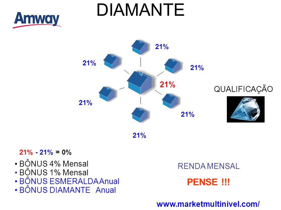 DIAMANTE PENSE !!! 21% QUALIFICAÇÃO BÔNUS 4% Mensal RENDA MENSAL