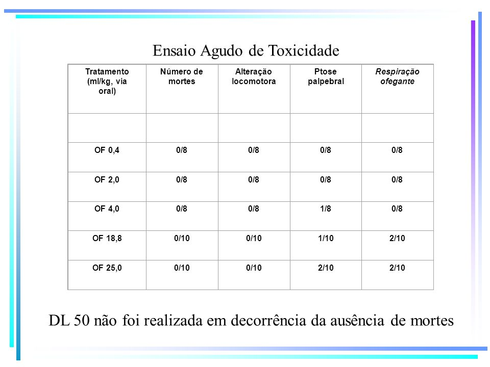 Tratamento (ml/kg, via oral)