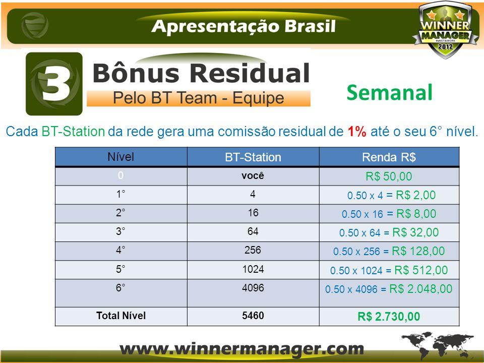 Semanal Cada BT-Station da rede gera uma comissão residual de 1% até o seu 6° nível. Nível. BT-Station.