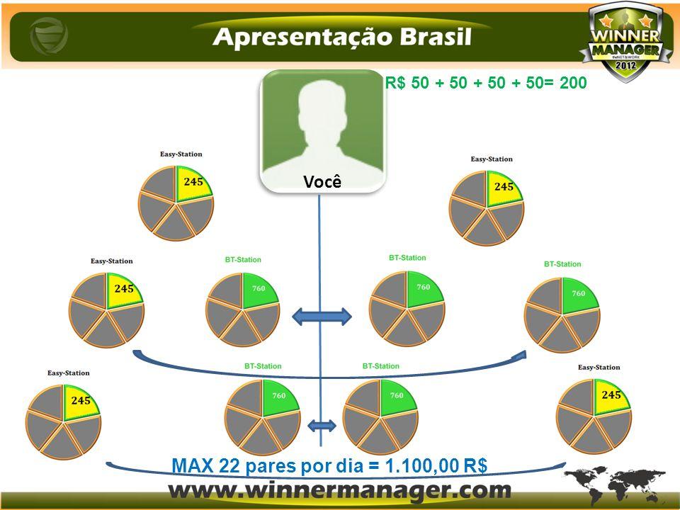 R$ 50 + 50 + 50 + 50= 200 Você MAX 22 pares por dia = 1.100,00 R$