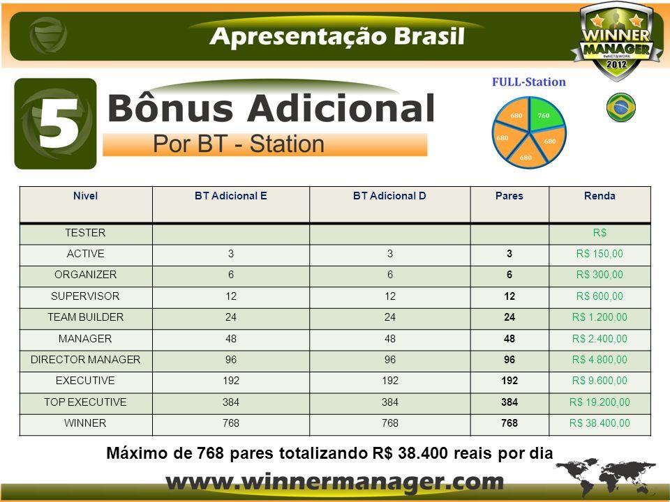 Máximo de 768 pares totalizando R$ 38.400 reais por dia
