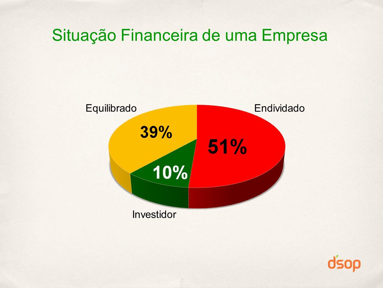 Situação Financeira de uma Empresa