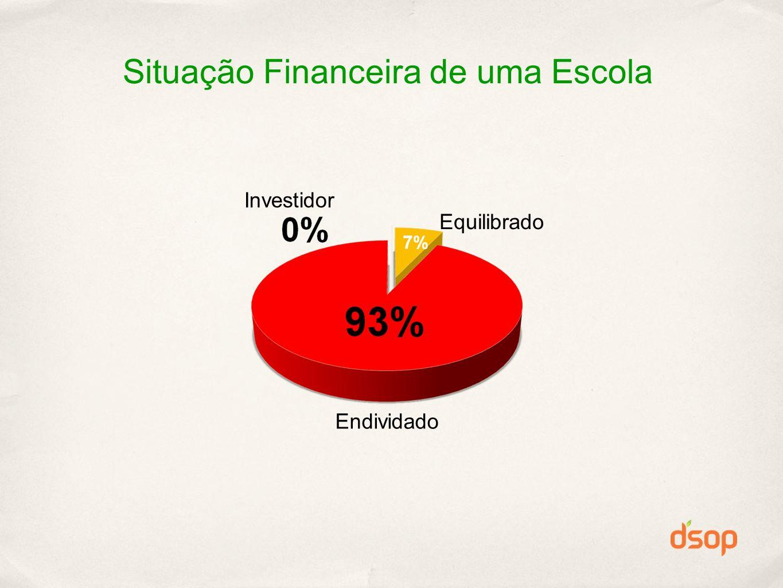 Situação Financeira de uma Escola