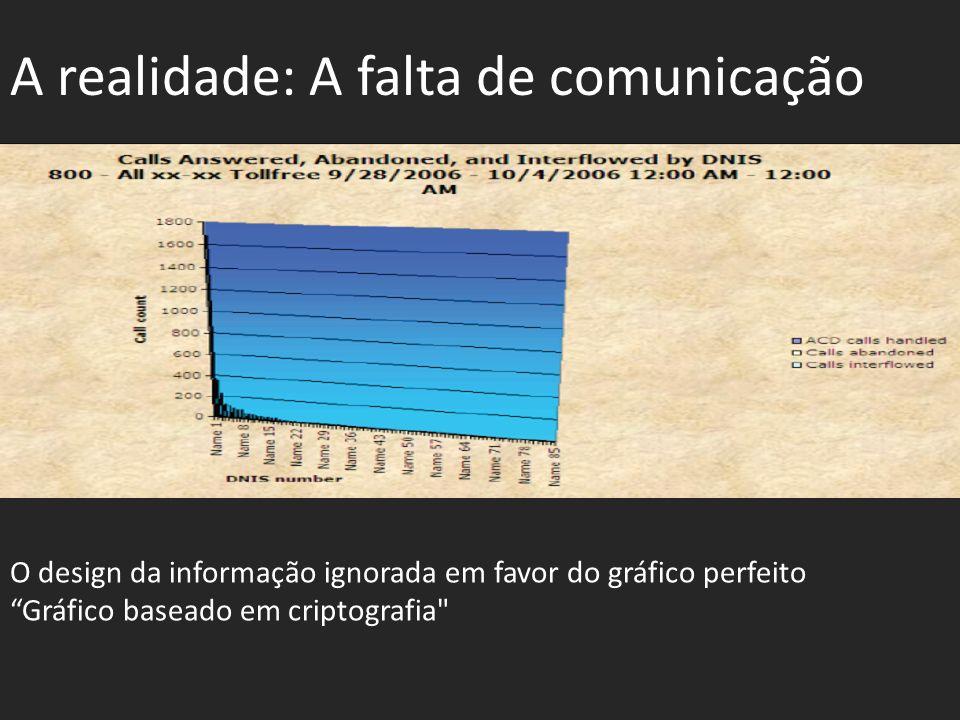 A realidade: A falta de comunicação