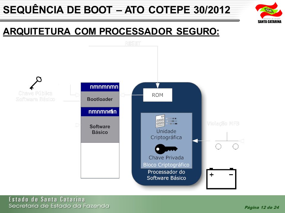 SEQUÊNCIA DE BOOT – ATO COTEPE 30/2012