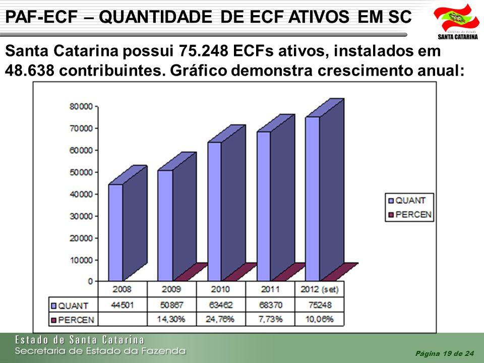 PAF-ECF – QUANTIDADE DE ECF ATIVOS EM SC