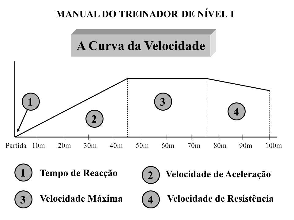 A Curva da Velocidade 1 3 4 2 1 2 3 4 MANUAL DO TREINADOR DE NÍVEL I
