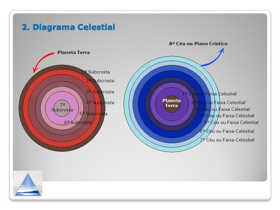 2. Diagrama Celestial Planeta Terra 1º Céu ou Faixa Celestial