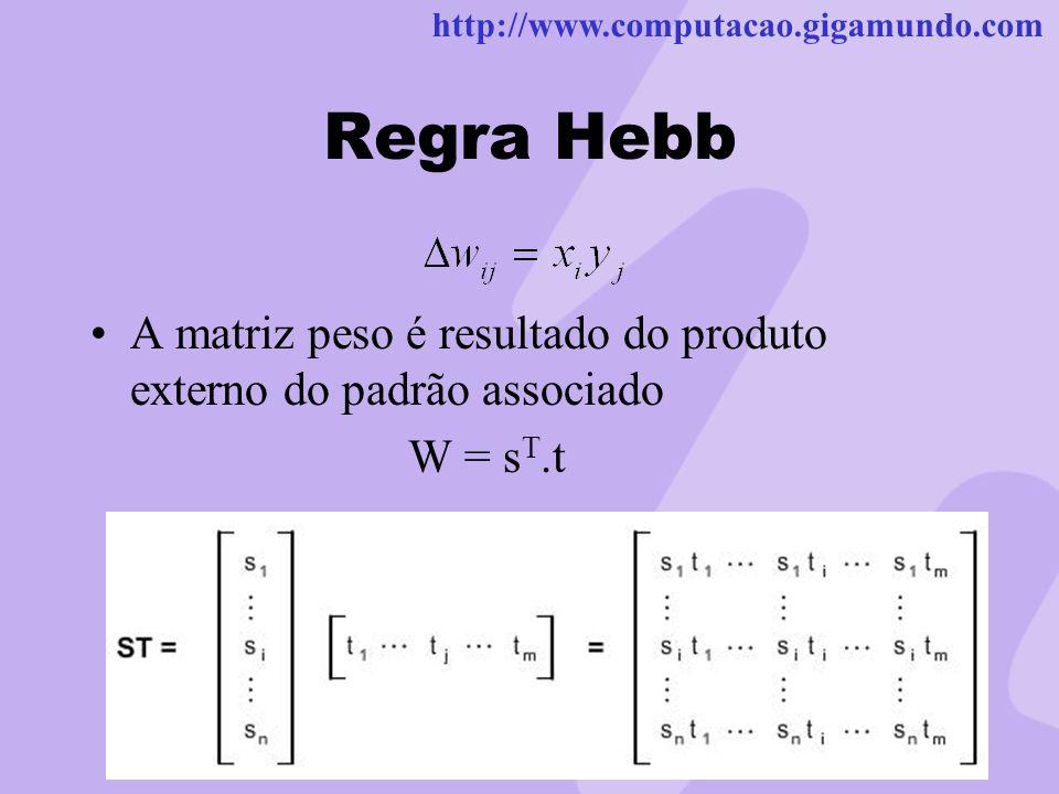 Regra Hebb A matriz peso é resultado do produto externo do padrão associado W = sT.t