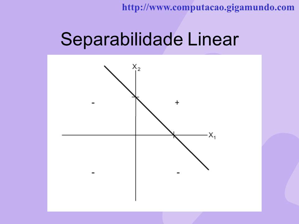 Separabilidade Linear