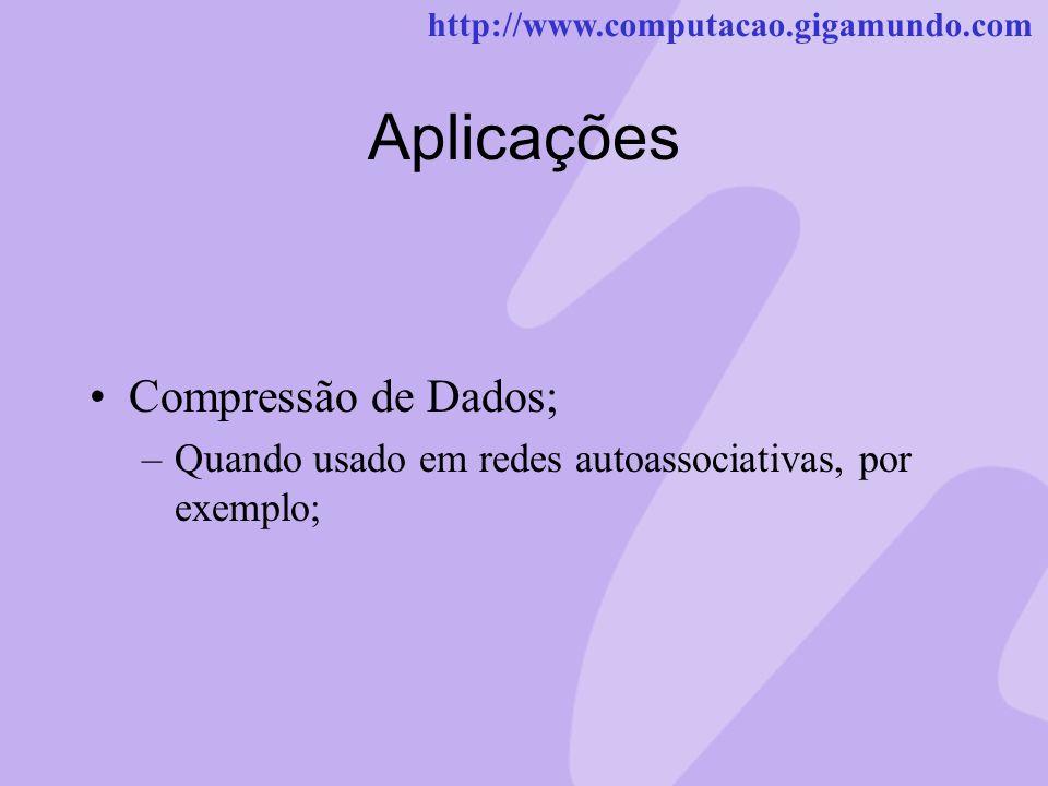 Aplicações Compressão de Dados;