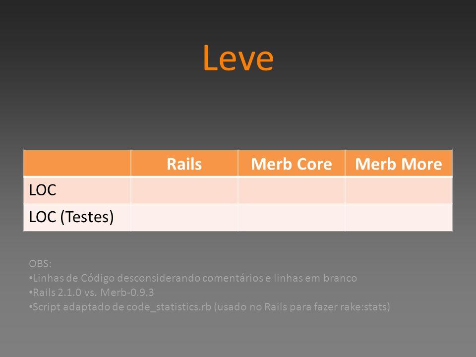 Leve Rails Merb Core Merb More LOC LOC (Testes) OBS: