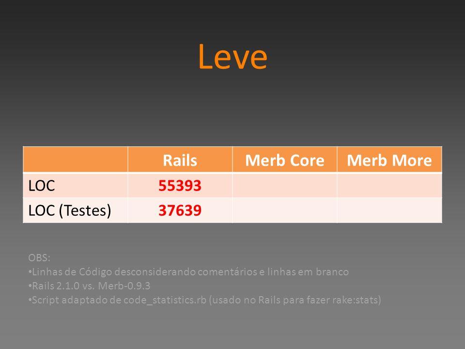 Leve Rails Merb Core Merb More LOC 55393 LOC (Testes) 37639 OBS: