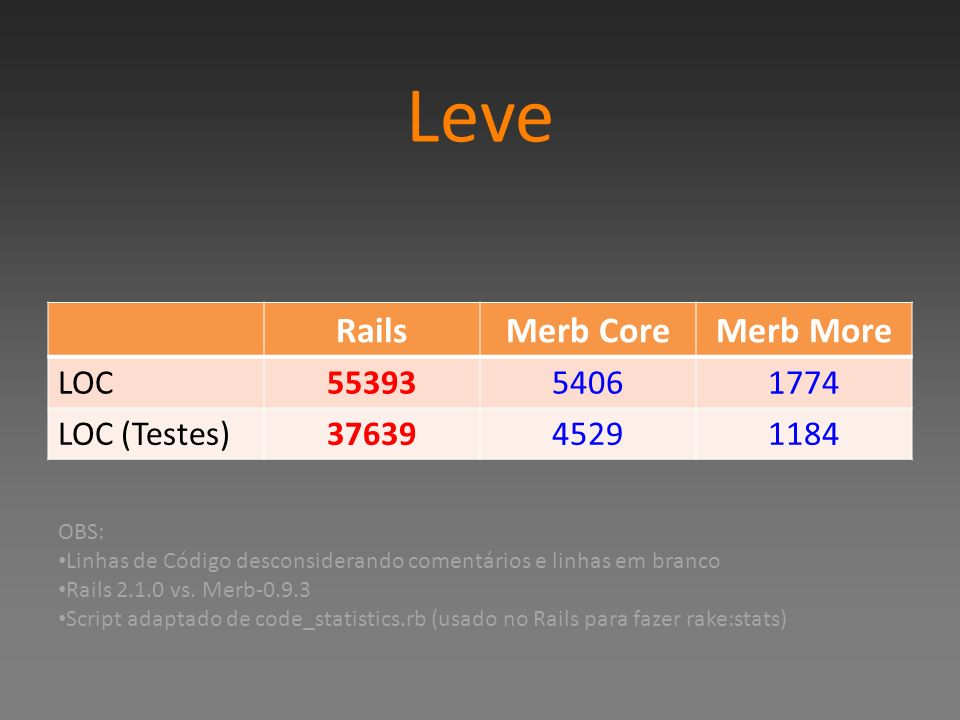 Leve Rails Merb Core Merb More LOC 55393 5406 1774 LOC (Testes) 37639