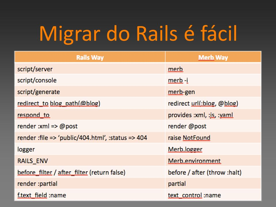 Migrar do Rails é fácil