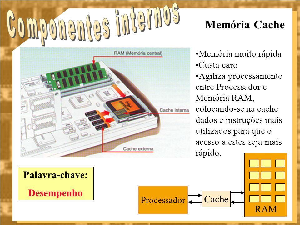 Componentes internos Memória Cache Palavra-chave: Desempenho RAM Cache