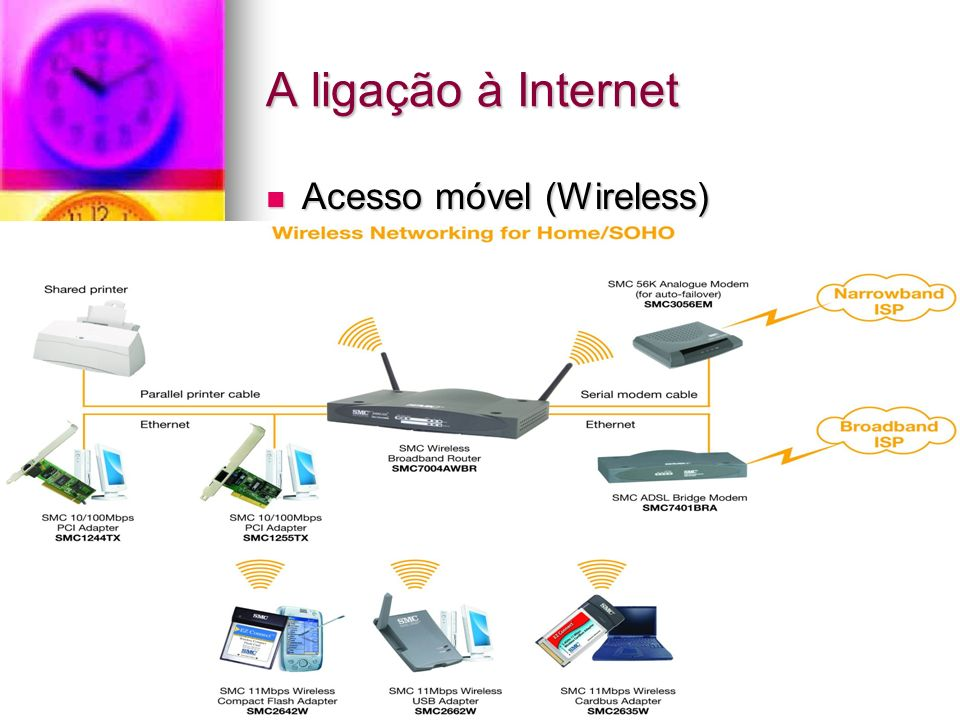 A ligação à Internet Acesso móvel (Wireless)