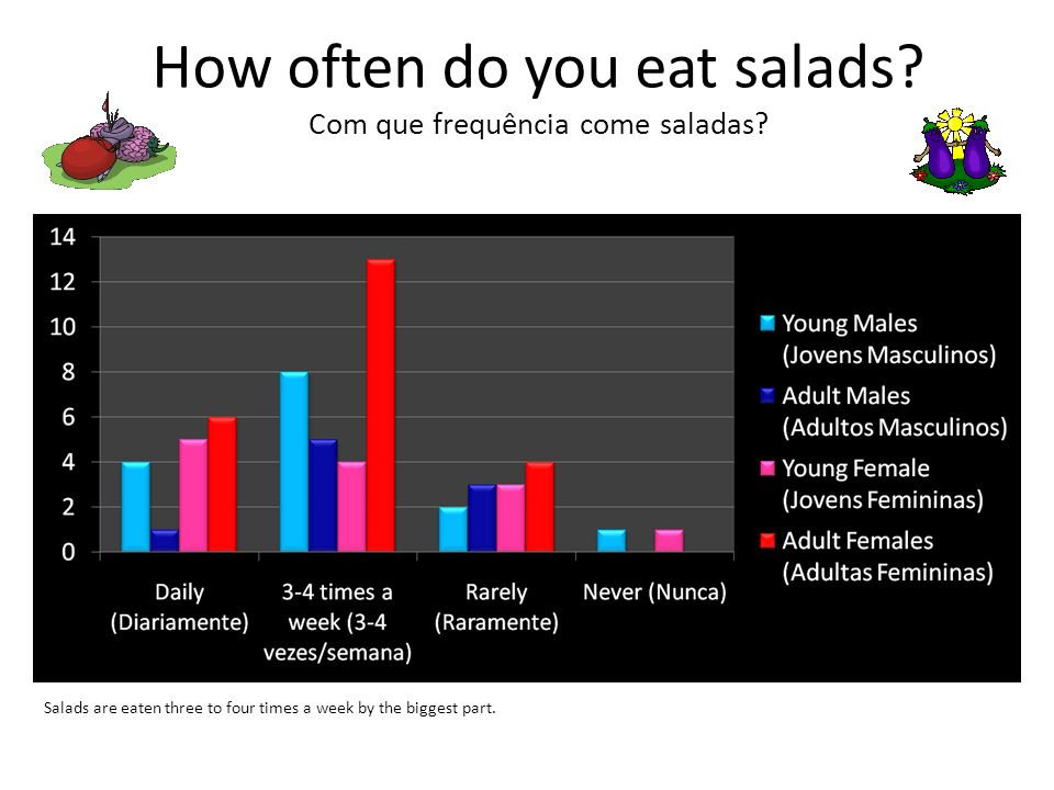How often do you eat salads Com que frequência come saladas