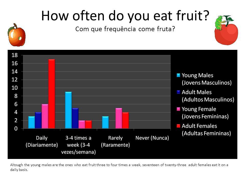 How often do you eat fruit Com que frequência come fruta