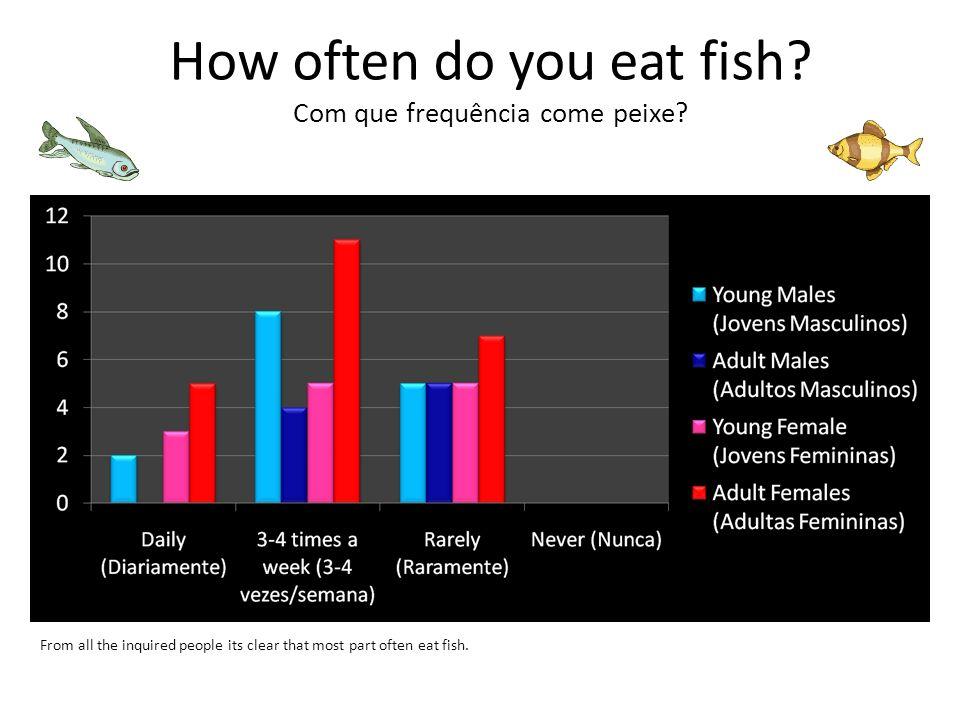 How often do you eat fish Com que frequência come peixe
