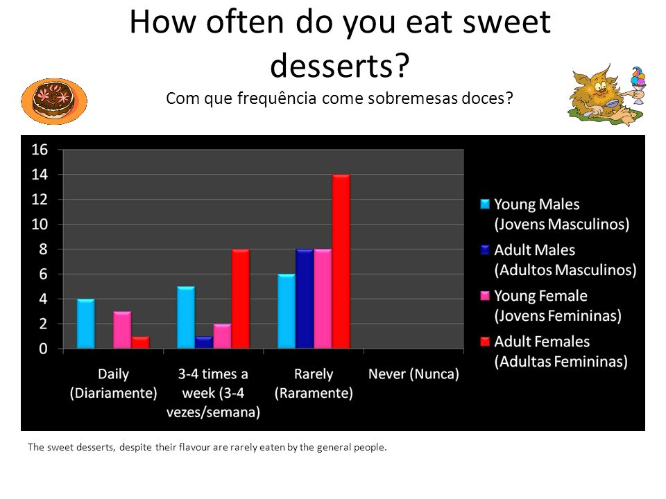 How often do you eat sweet desserts