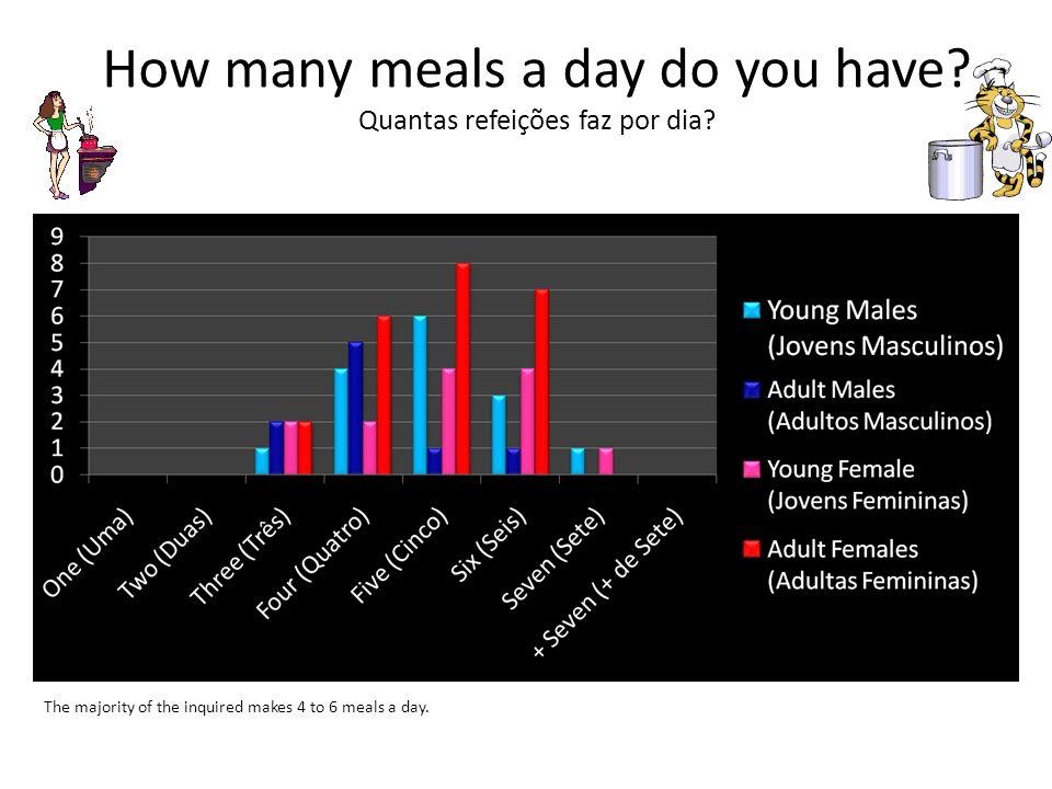 How many meals a day do you have Quantas refeições faz por dia