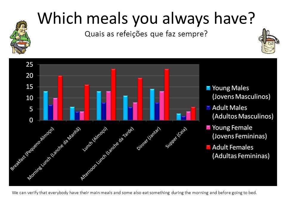Which meals you always have Quais as refeições que faz sempre