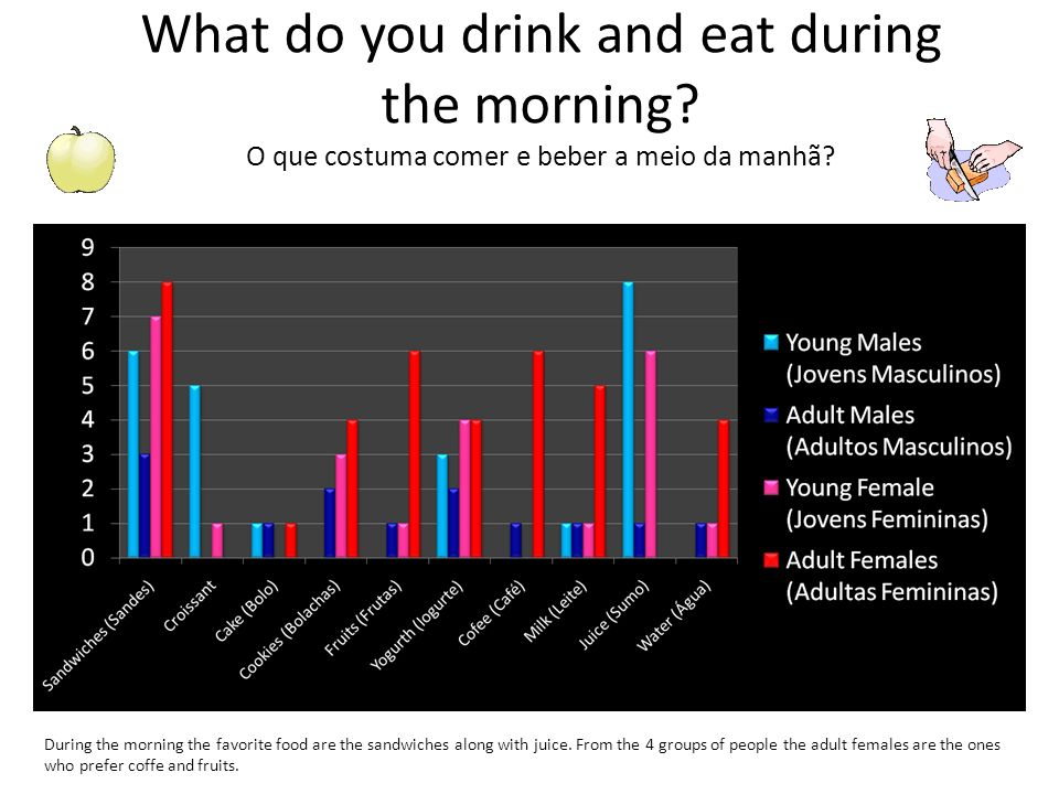 What do you drink and eat during the morning