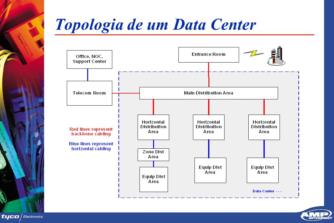 Topologia de um Data Center
