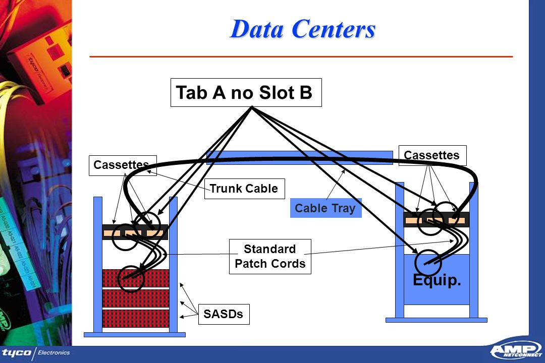Data Centers Tab A no Slot B Equip. Cassettes Cassettes Trunk Cable