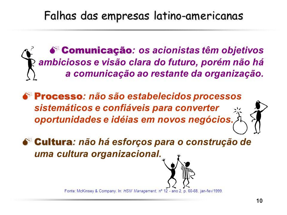 Falhas das empresas latino-americanas
