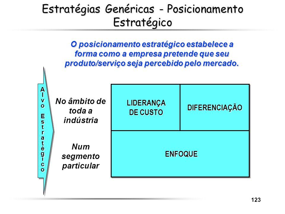 Estratégias Genéricas - Posicionamento Estratégico