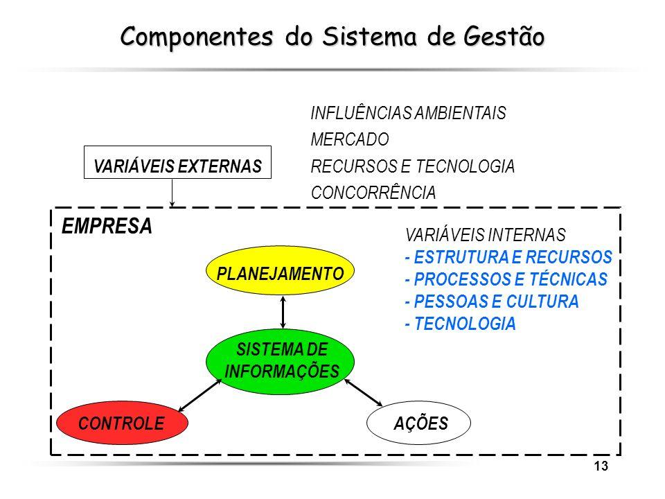 Componentes do Sistema de Gestão