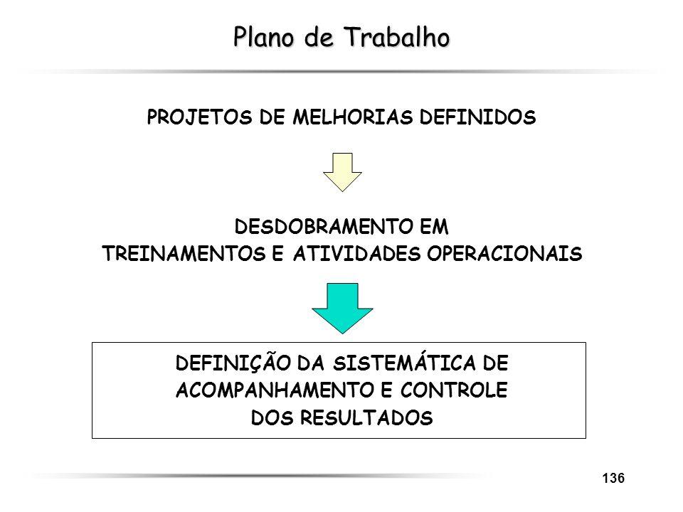 Plano de Trabalho PROJETOS DE MELHORIAS DEFINIDOS DESDOBRAMENTO EM