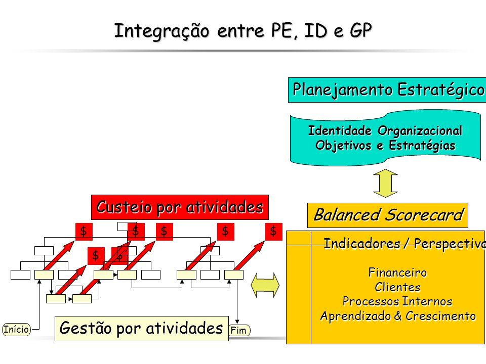 Integração entre PE, ID e GP