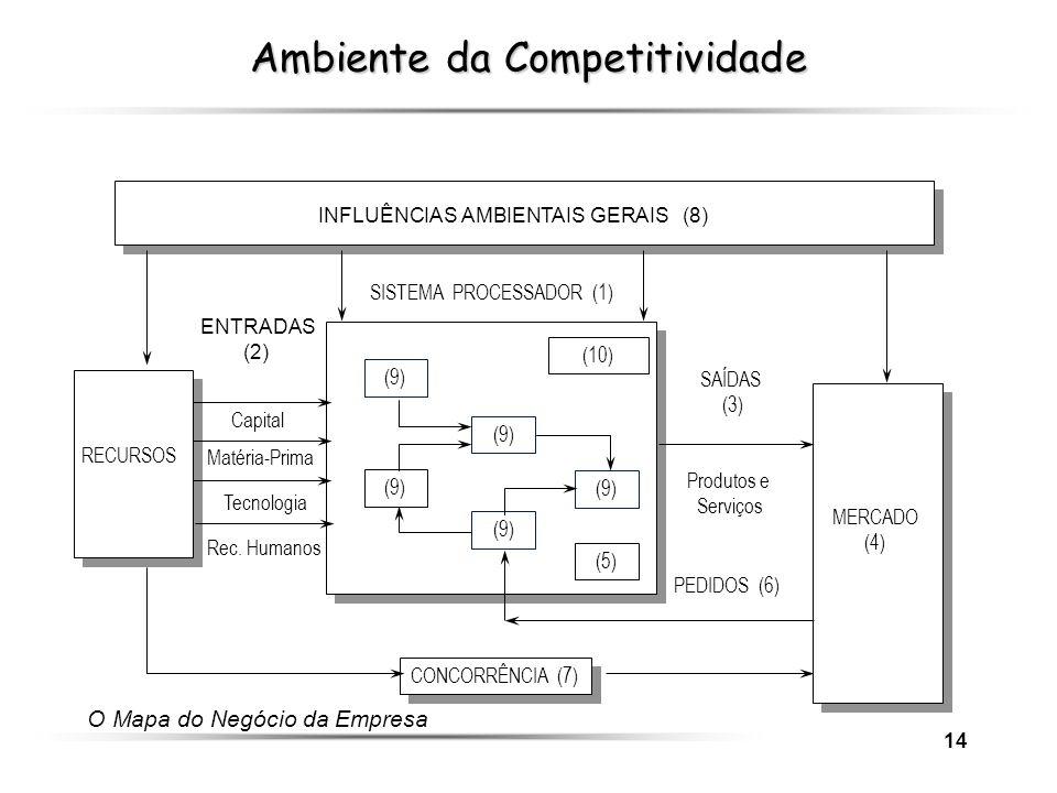 Ambiente da Competitividade