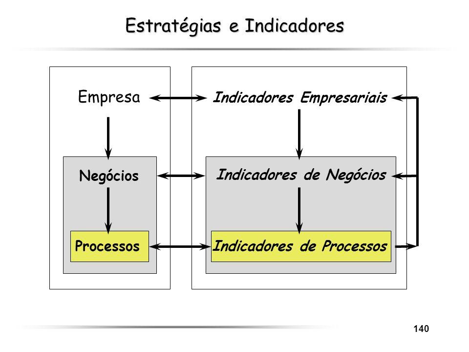 Estratégias e Indicadores