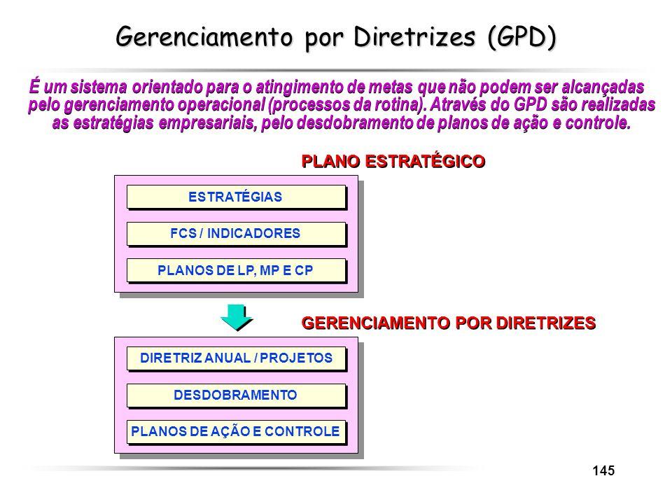 Gerenciamento por Diretrizes (GPD)