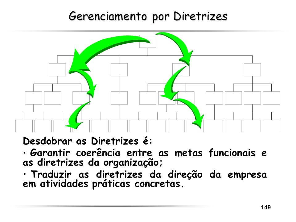 Gerenciamento por Diretrizes