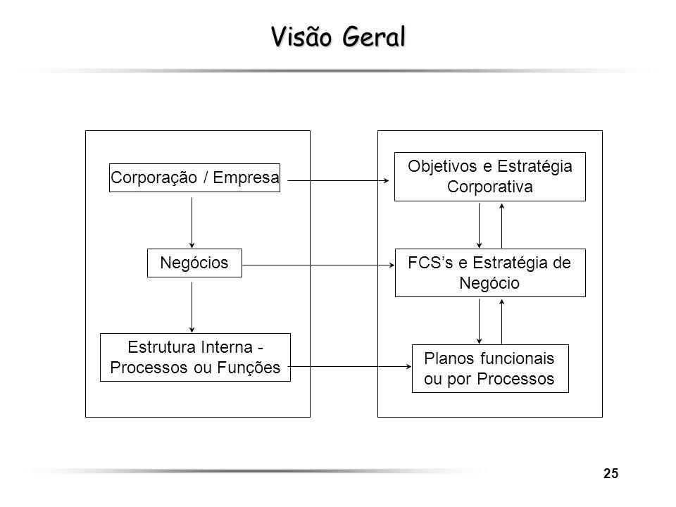 Visão Geral Objetivos e Estratégia Corporativa Corporação / Empresa
