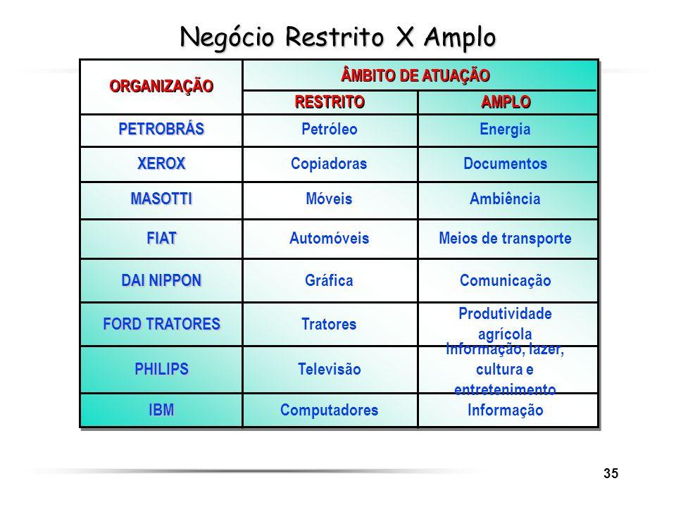 Negócio Restrito X Amplo